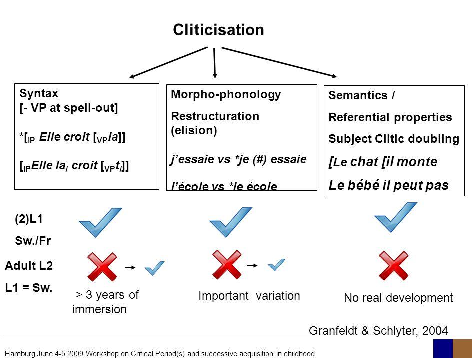 Cliticisation [Le chat [il monte Le bébé il peut pas Syntax